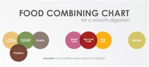 Food-combining