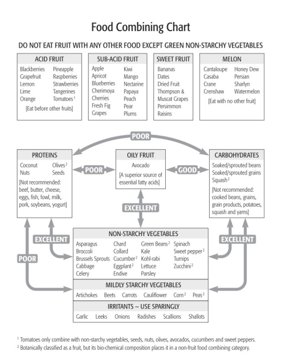 Food-combining-chart-by-David-Klein.jpg
