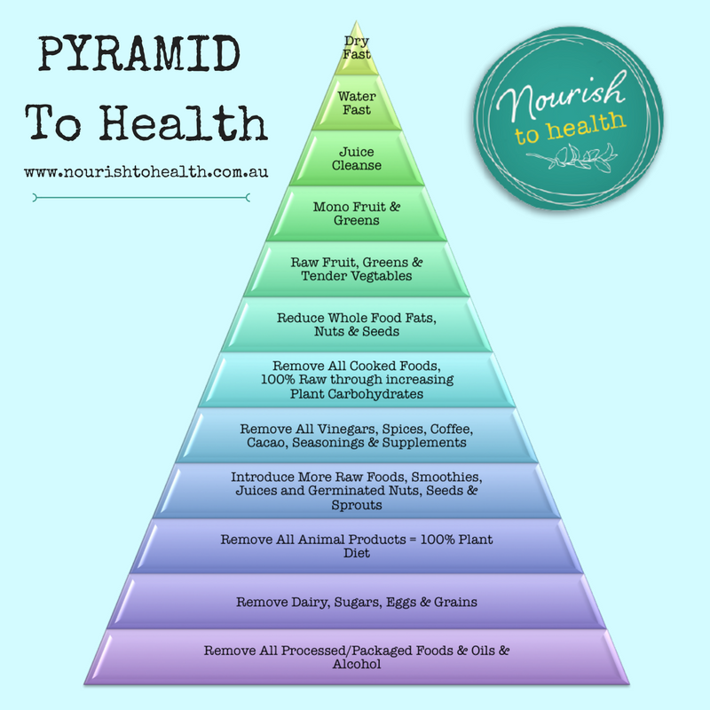 Pyramid To Health