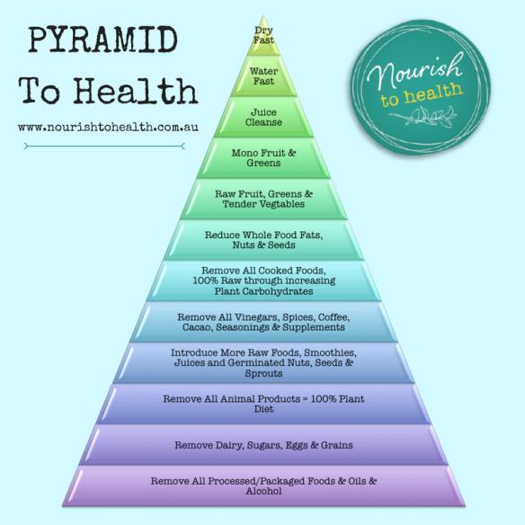 Pyramid To Health